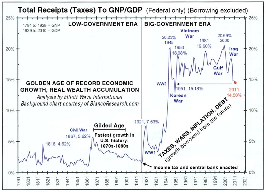 Total Receipts (Taxes) to GNP/GDP