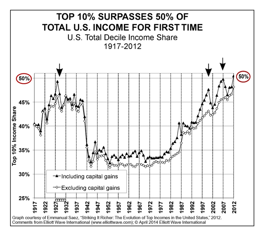 Top 10% surpasses 50% of total U.S. Income for First Time