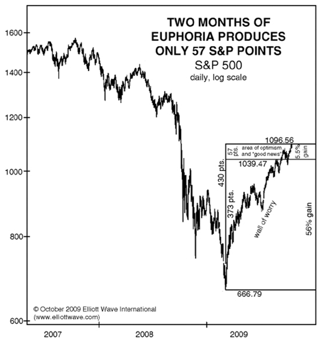 Two Months of Euphoria Produces only 57S&P Points